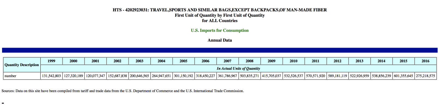 Reusable tote bags imported into the US since 1999_US Dept of Commerce and US ITC