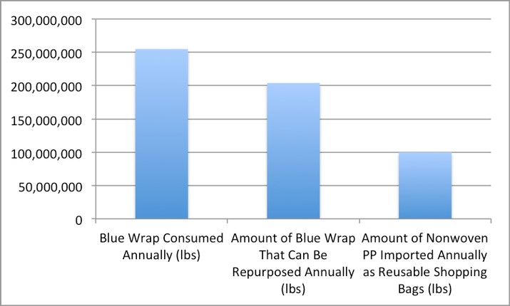 supply of blue wrap and the demand for Nonwoven PP shopping bags